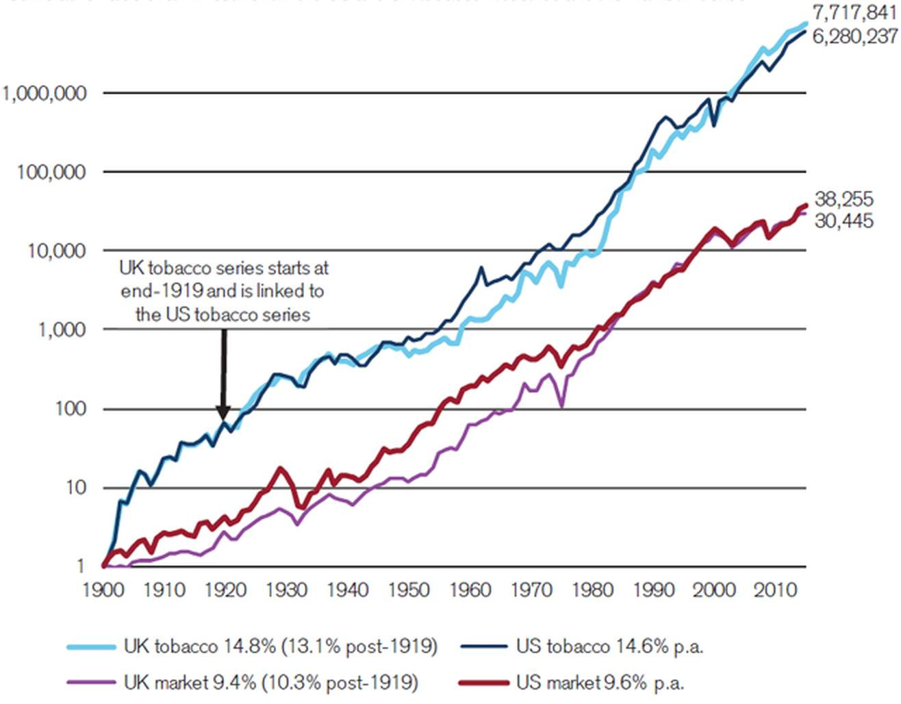 Cumulative returns on tobacco and on equities, 1900–2014