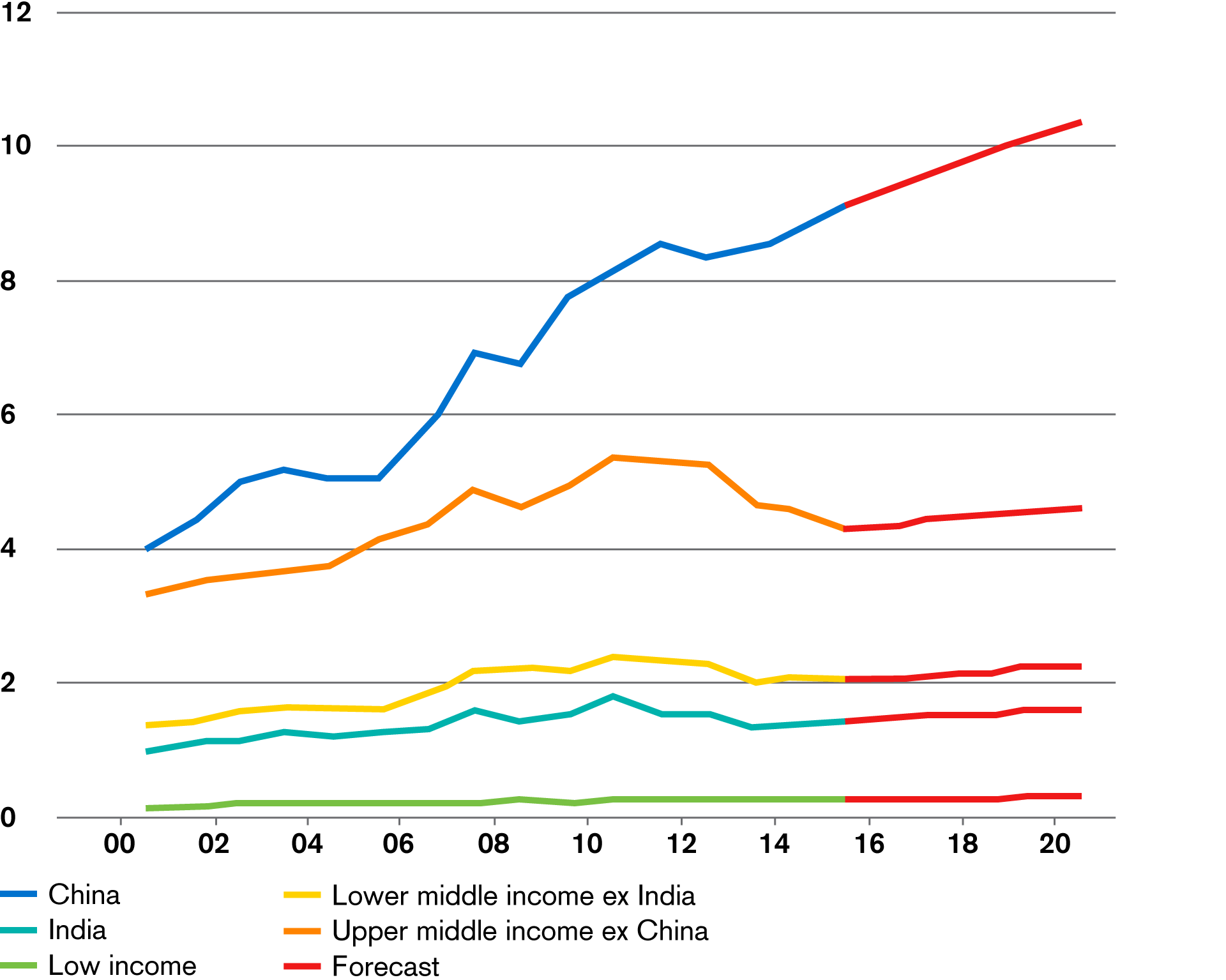 Evolution of the wealth share in emerging markets