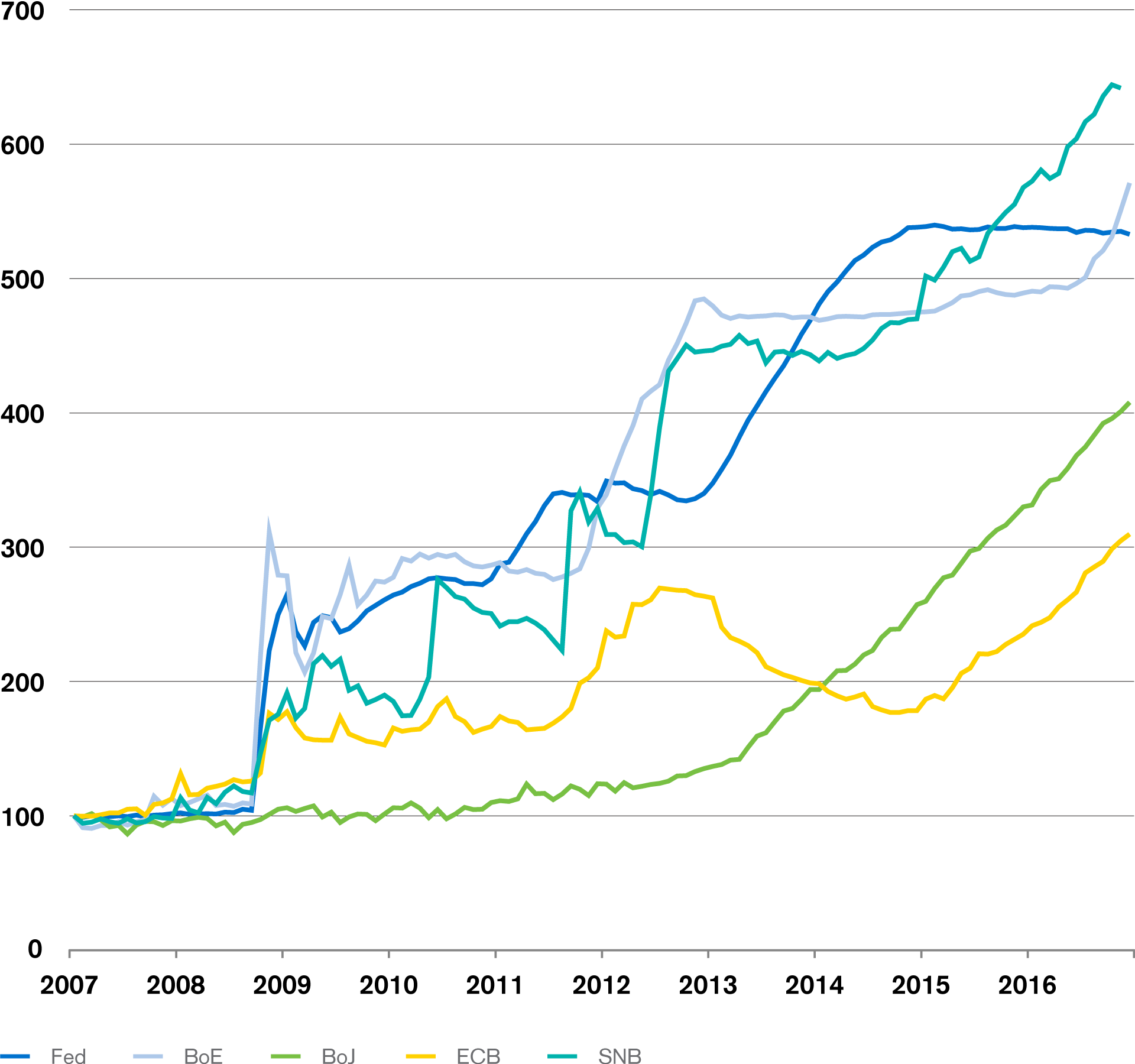 Evolution of Central Banks Balance Sheets
