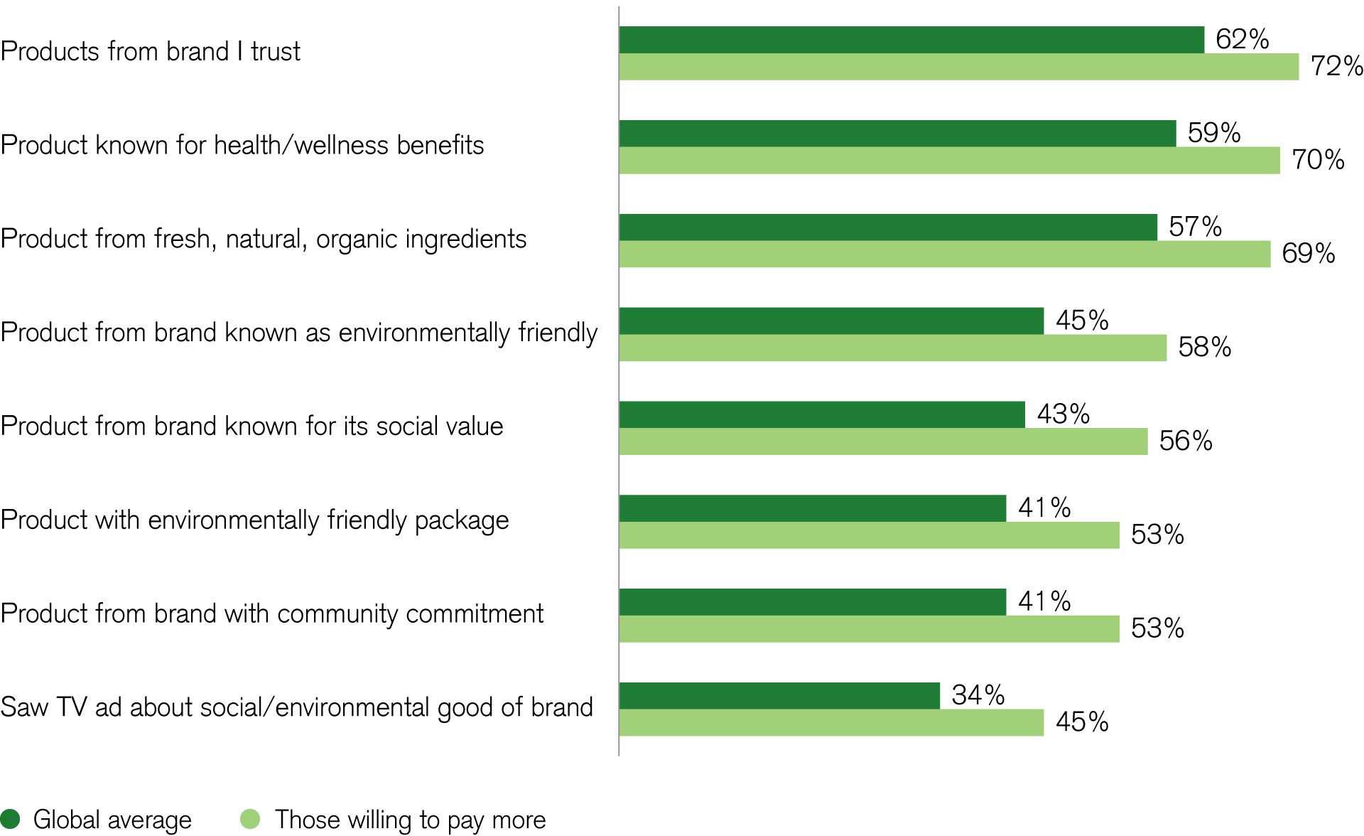 Sustainability considerations drive consumers' purchases