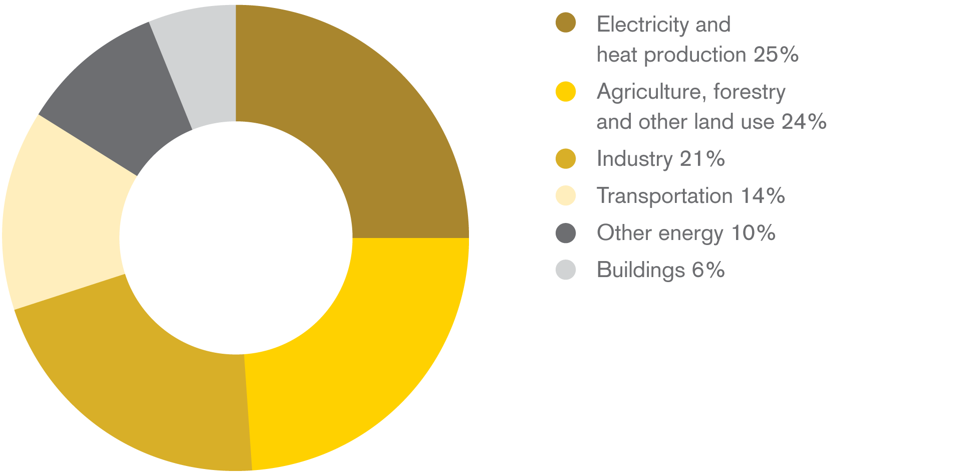 Global greenhouse gas emissions by sector