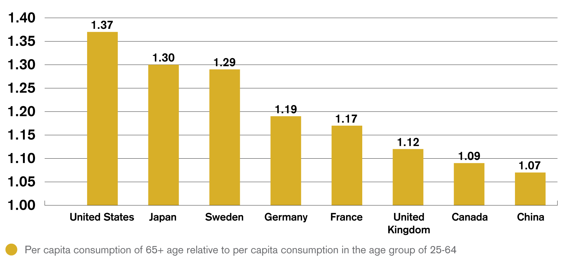 Consumption by seniors is significantly higher than for active population