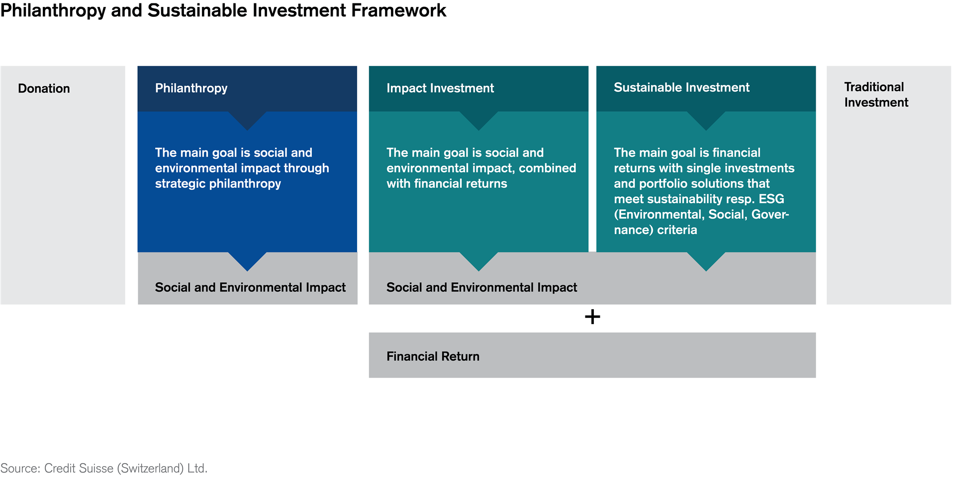 Philanthropy and Sustainable Investment Framework