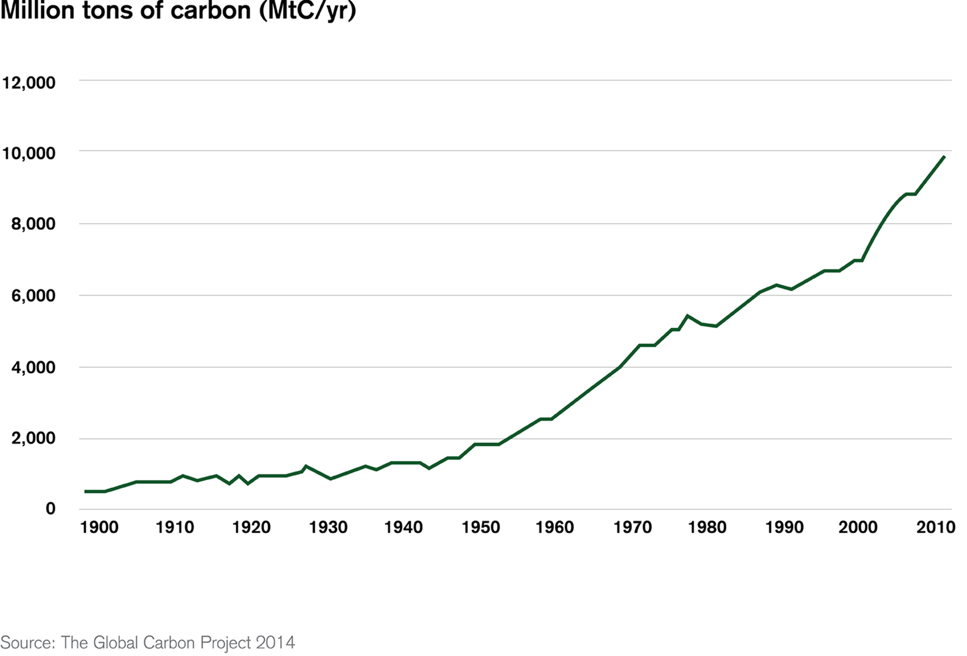 CO2 emissions continue to rise