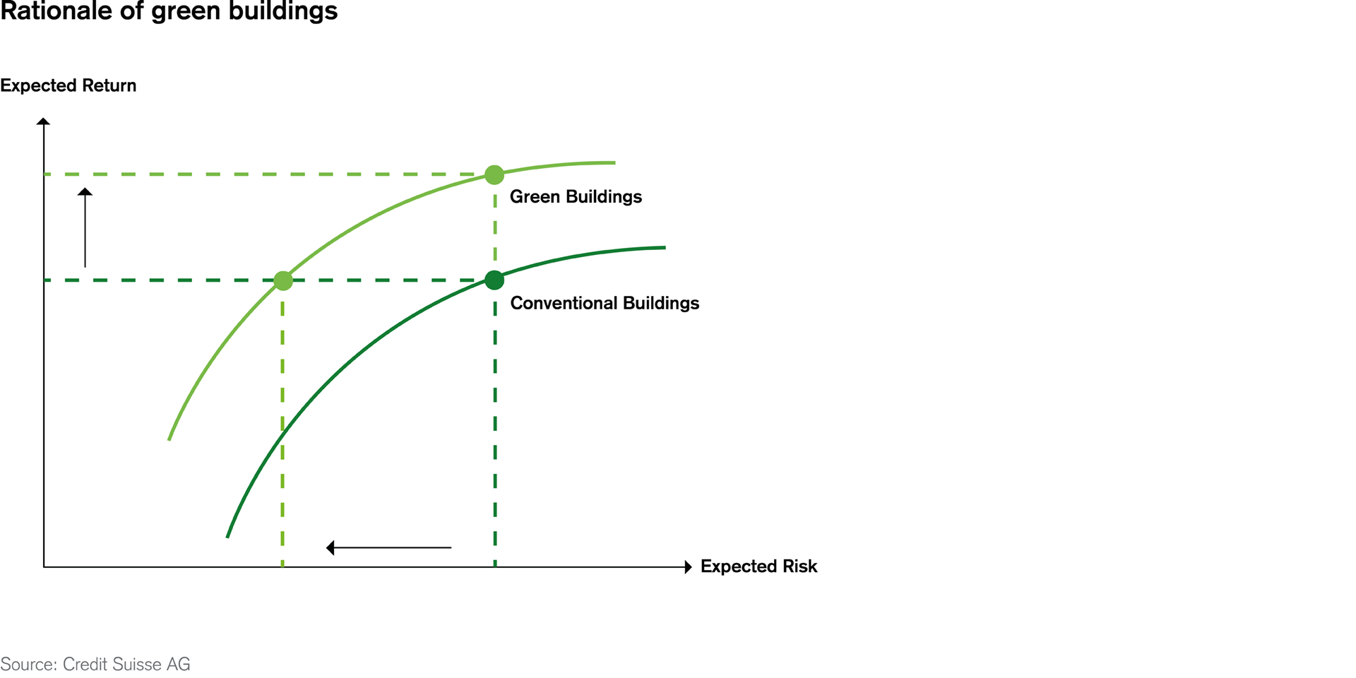 Rationale of green buildings
