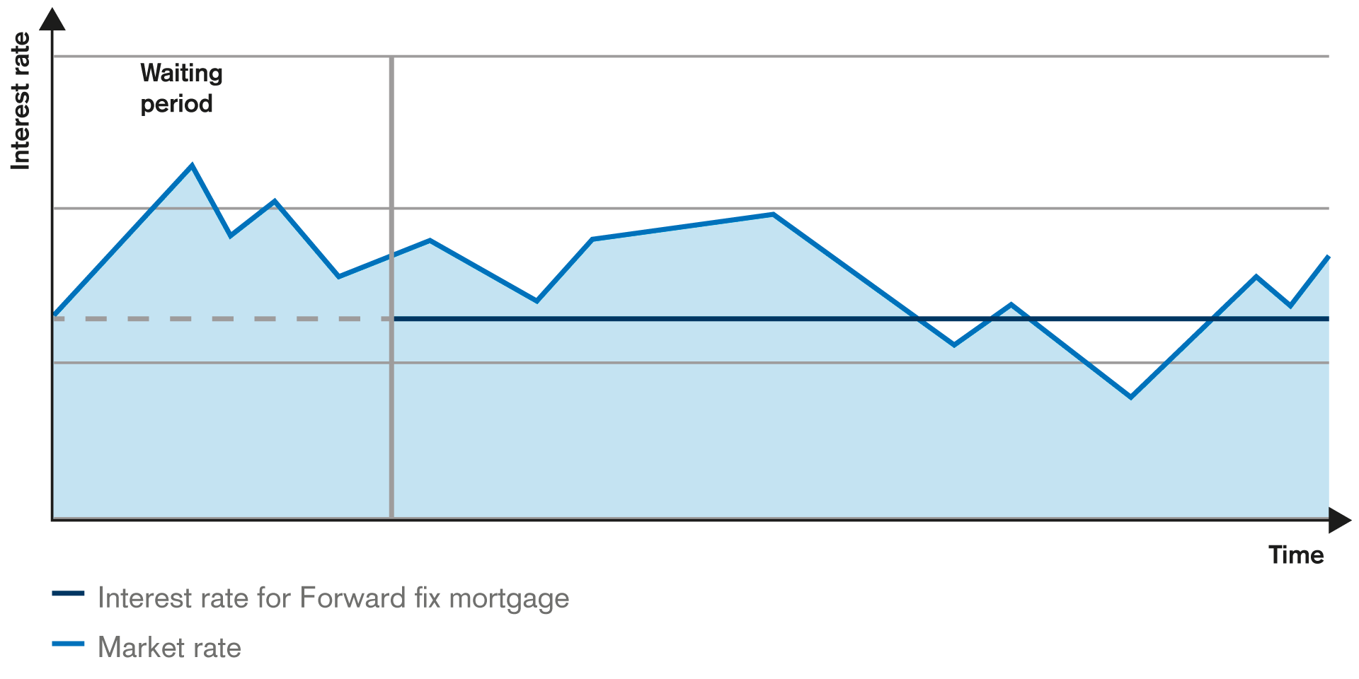 CS's fixed-rate mortgage lets you lock in the current interest rates now.