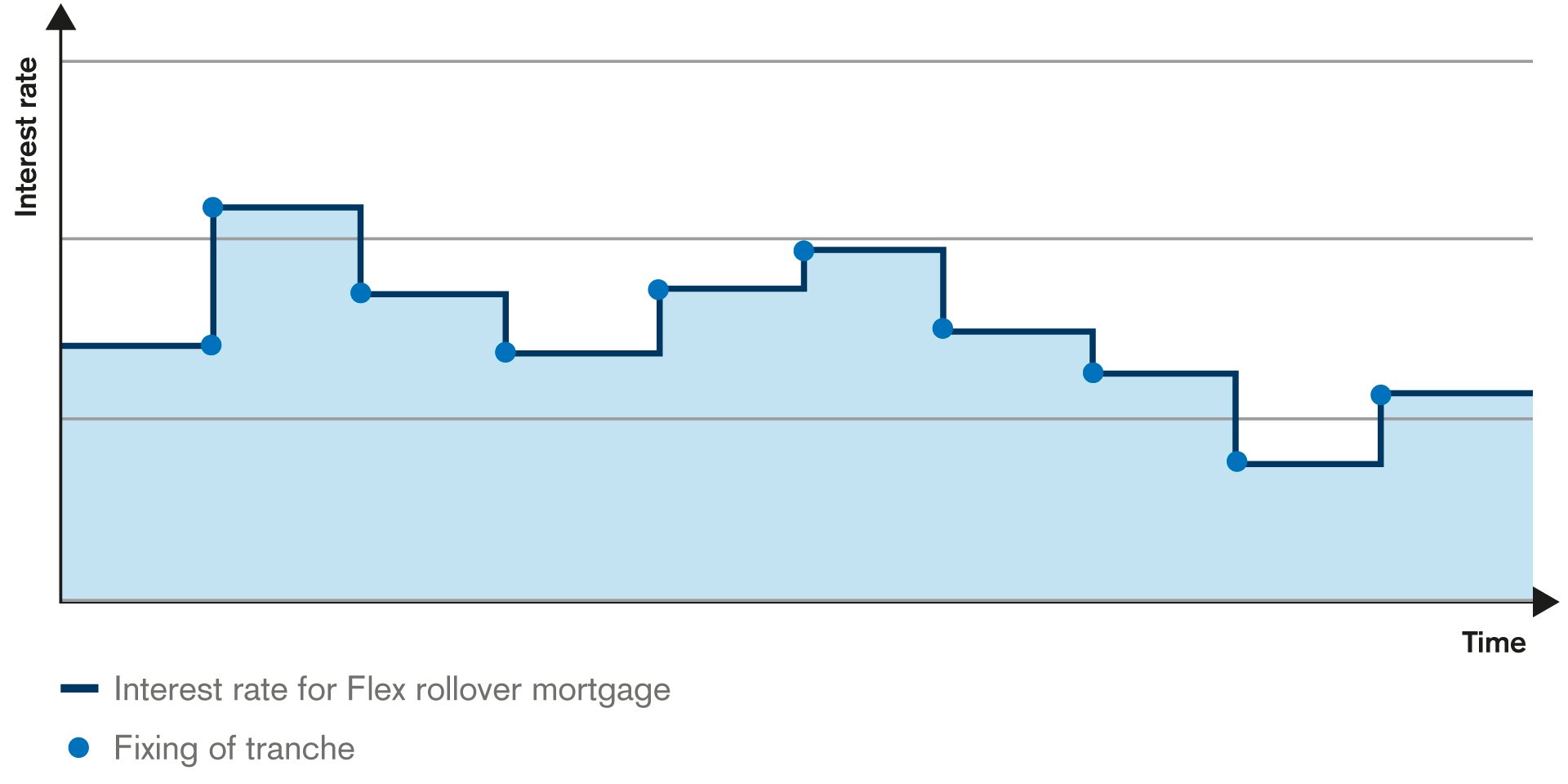 With CS's Flex rollover mortgage, your interest rate is pegged to the LIBOR.