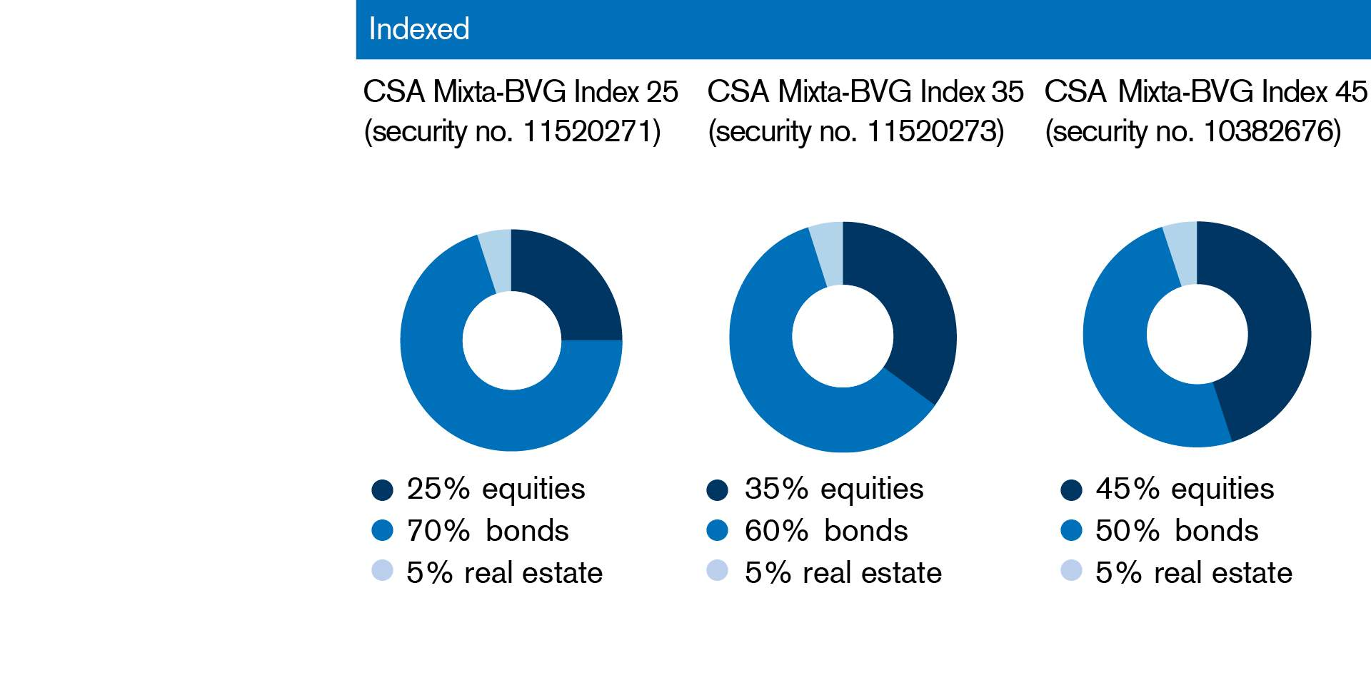 Indexed investment groups