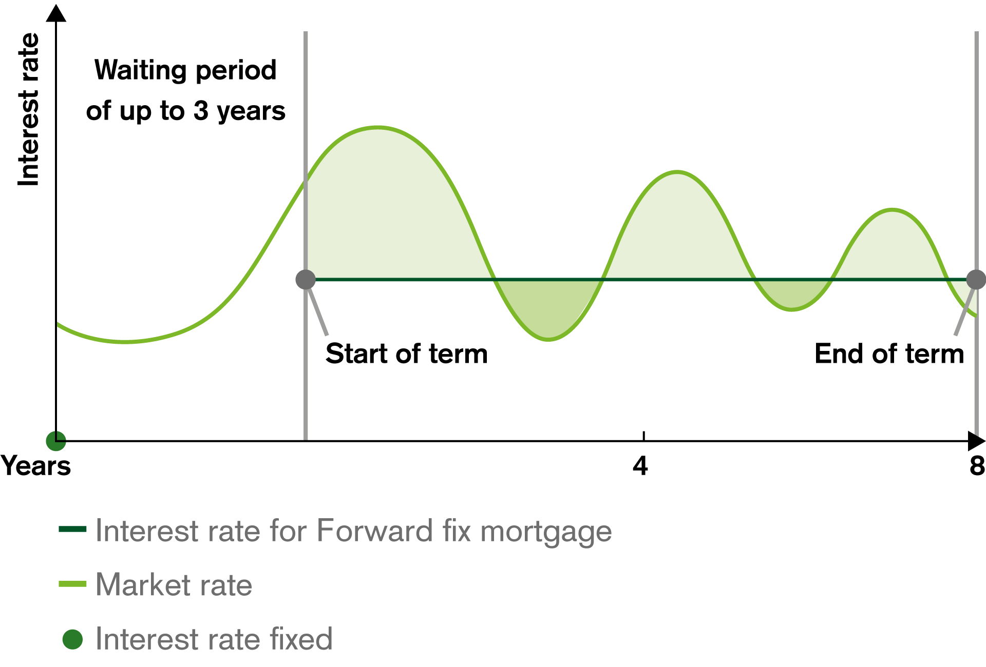 Example of a Forward Fix Mortgage
