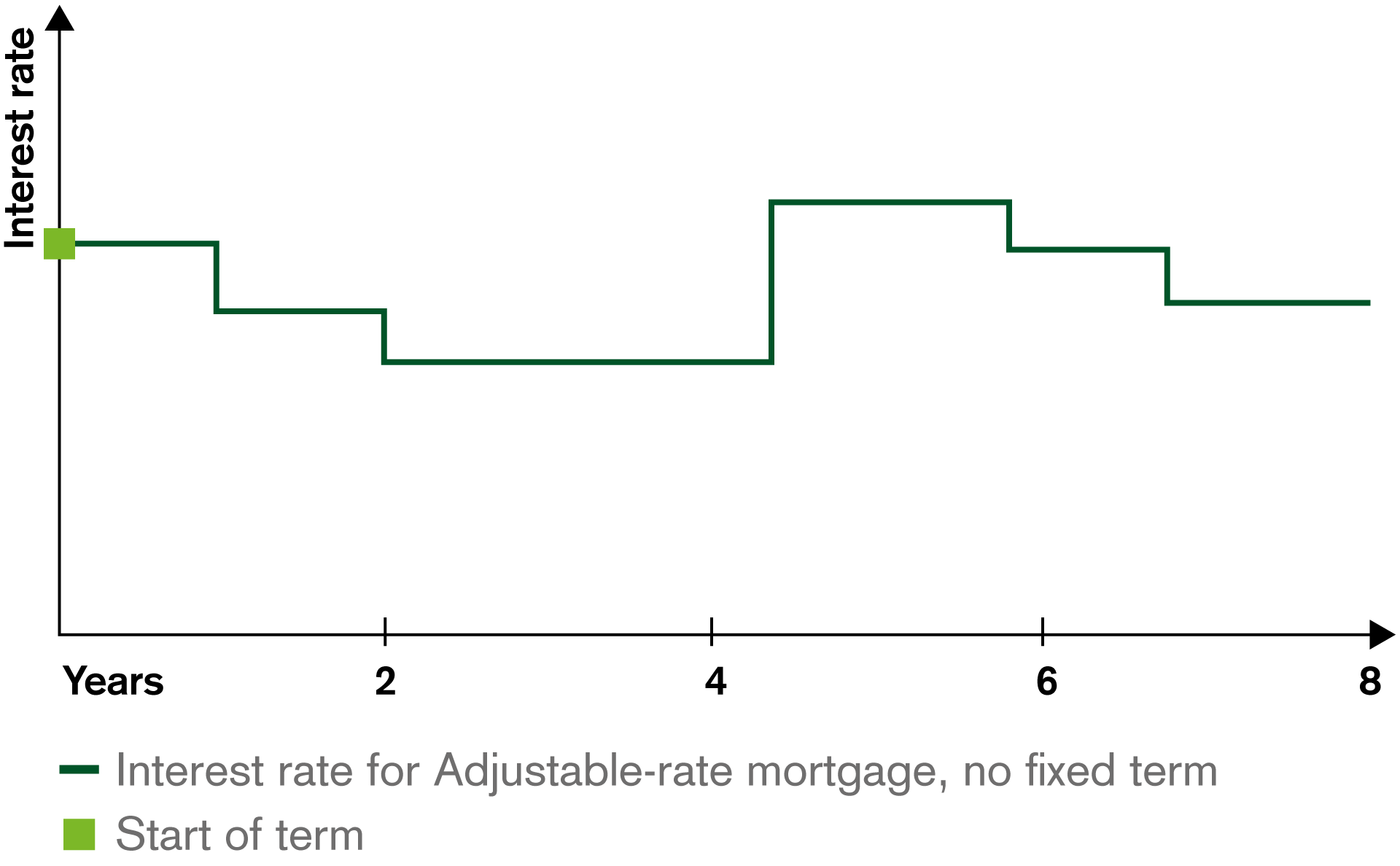 Example of an Adjustable-Rate Mortgage