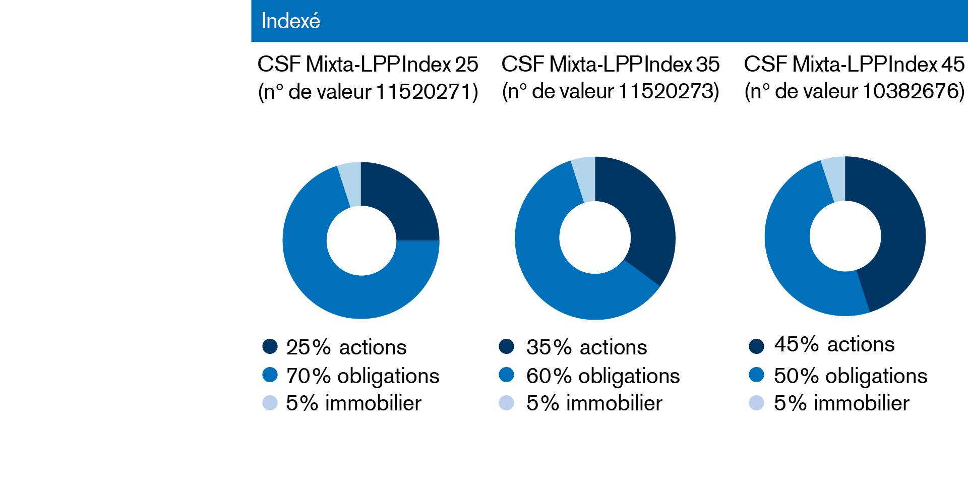 Groupes de placement indexés