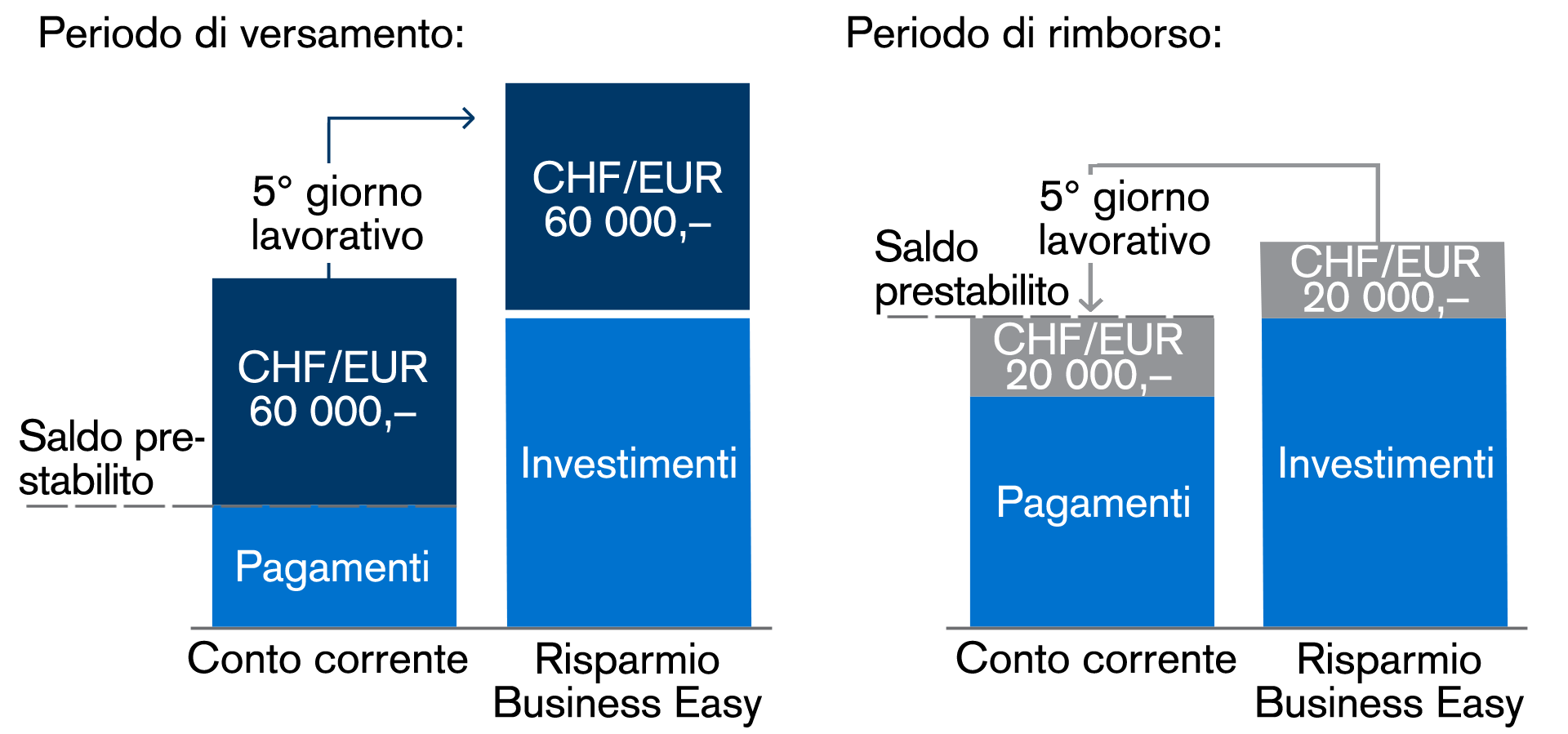 Cashmanager